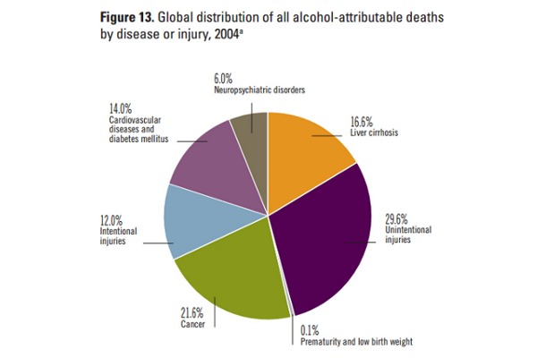 Graph from Global Status Report On Alcohol and Health (WHO, 2011)