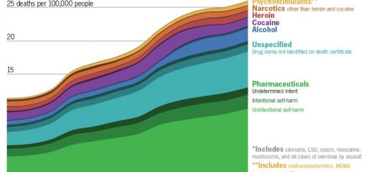 The Deadliest Drugs In America Are… [Infographic]