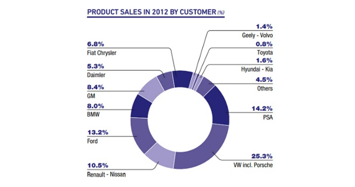 Customer breakdown from Faurecia's 2012 financial report