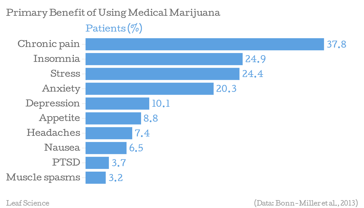 The legalization of marijuana for medical purposes